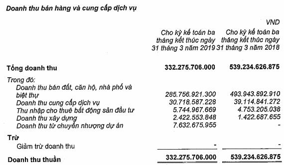 Báo cáo tài chính hợp nhất quý 1/2019 của Nam Long Group.