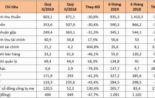 Nam Long đạt lợi nhuận 266 tỷ đồng trong vòng 6 tháng