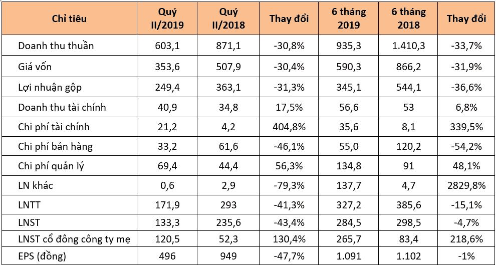 Nam Long đạt lợi nhuận 266 tỷ đồng trong vòng 6 tháng(Đơn vị tính theo: Tỷ Đồng)